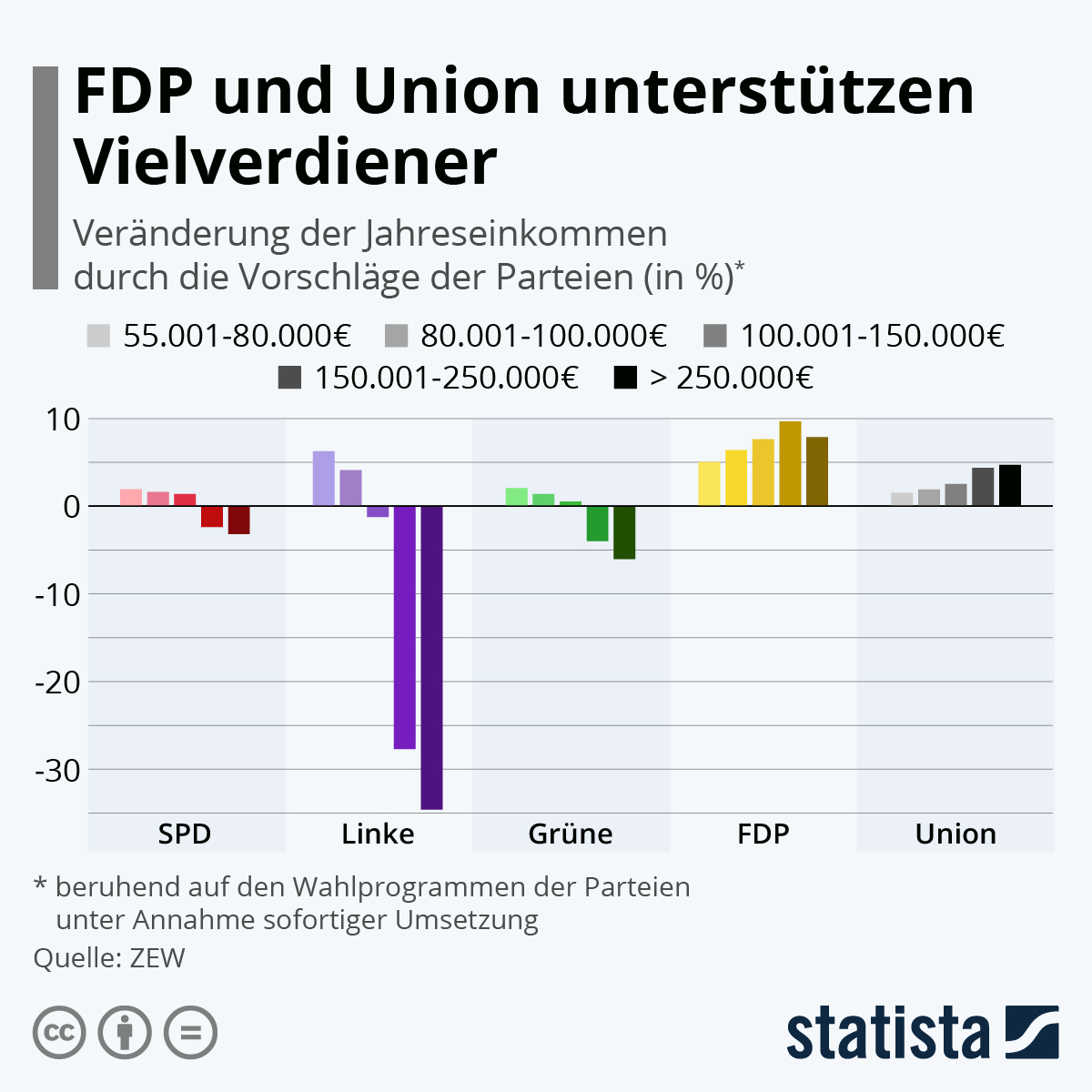 statista.de: FDP und Union unterstützen Vielverdiener